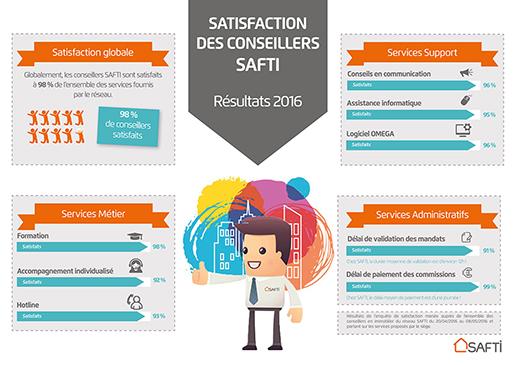 98% des conseillers immobiliers satisfaits de SAFTI