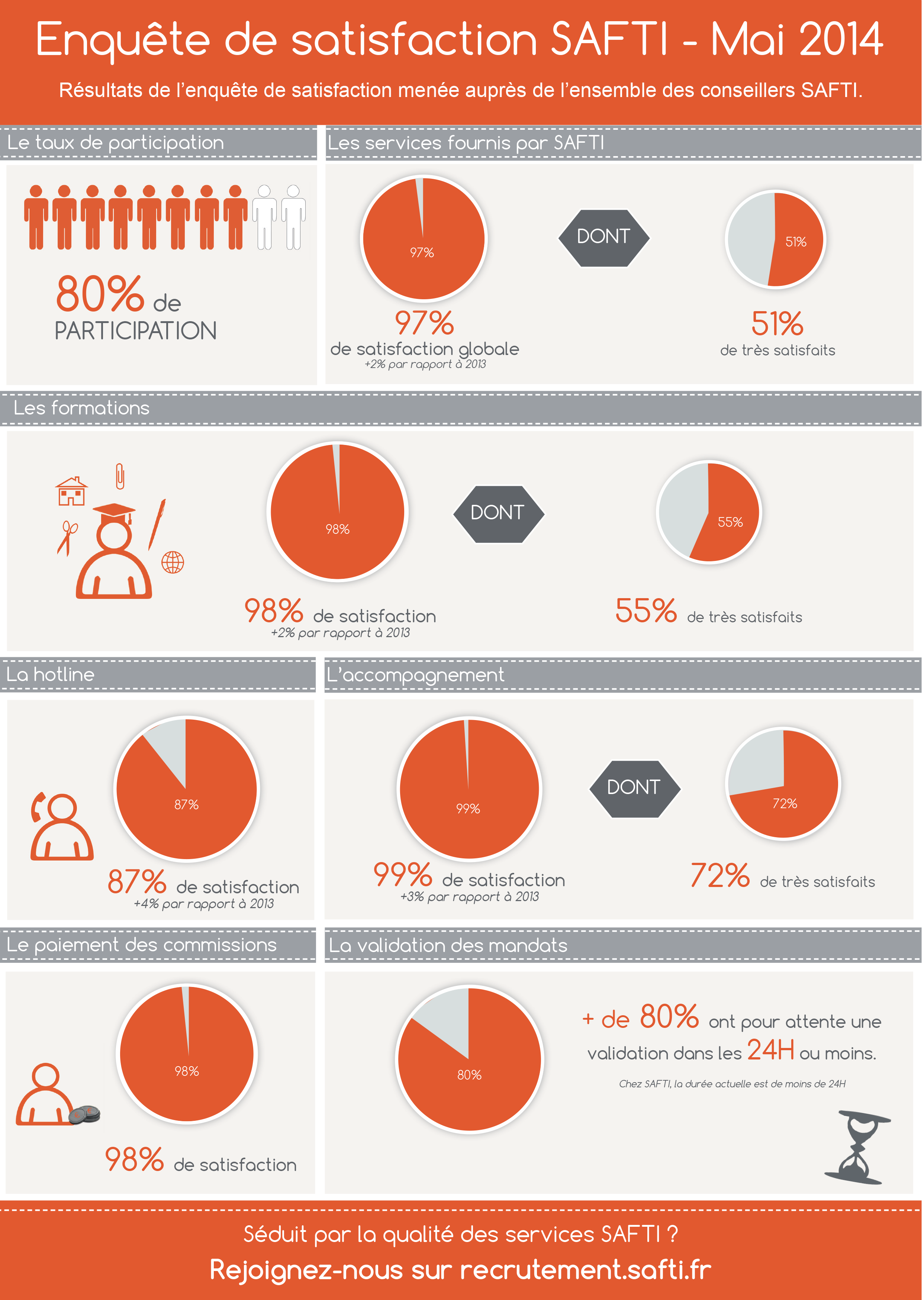 97% de conseillers satisfaits du réseau immobilier SAFTI