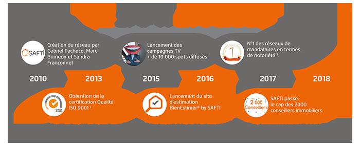 Le réseau immobilier SAFTI depuis sa création en 2010